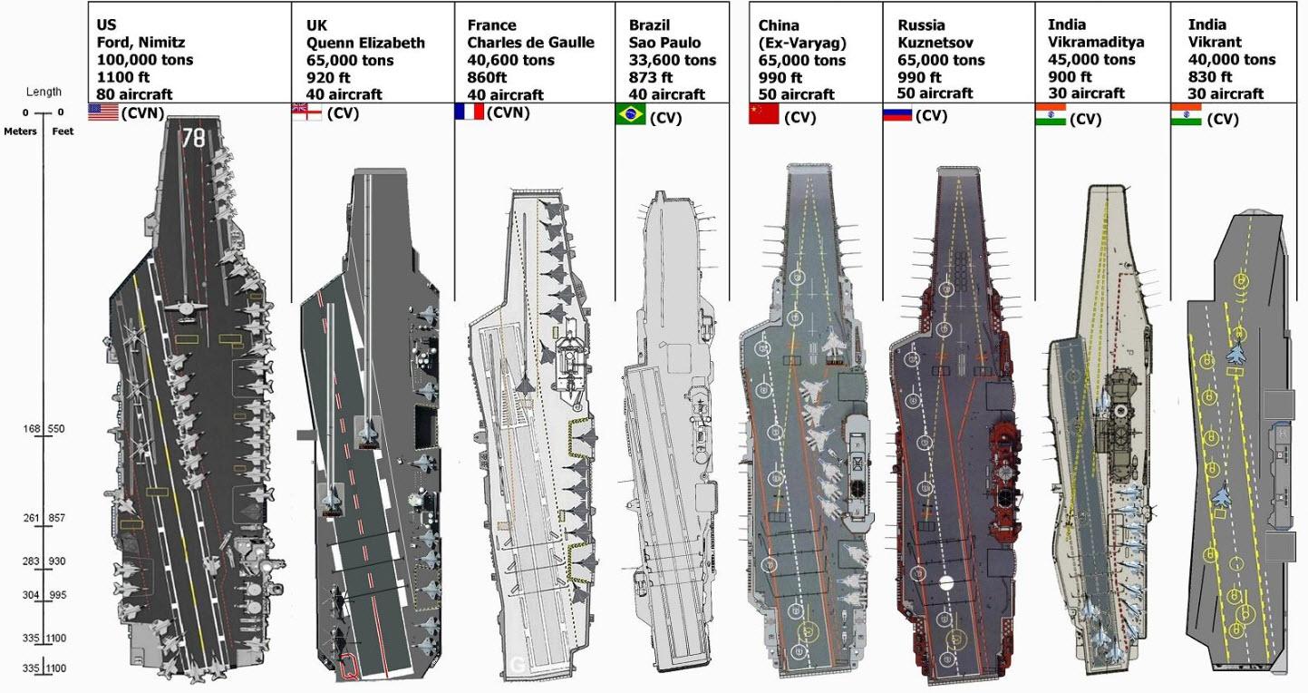 L inde veut un porte avions de t avec catapulte perspectives asiennes - Liste des porte avions americains ...